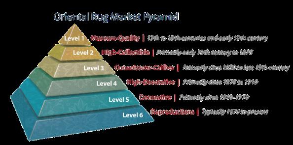 rug market pyramid